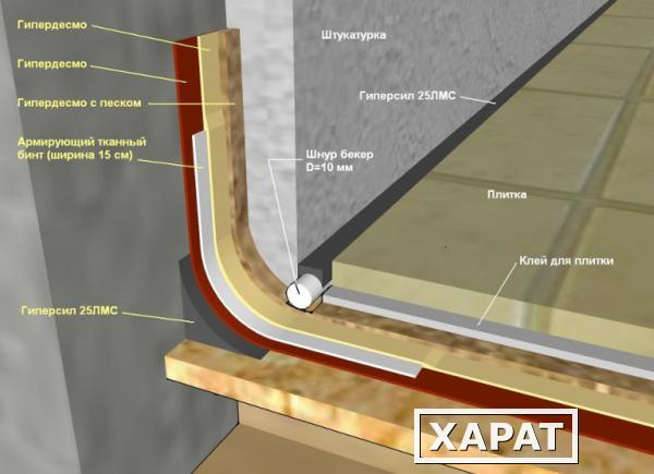 Гидроизоляция эркера балкона.